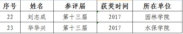 迎接党代会2:北林教学名师录